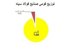 سهم تُرکان از ایران (بخش نهم- تمامی فعالیت های اقتصادی سپاه)- بابک شاهد