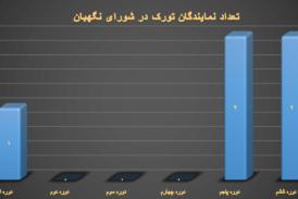 سهم تورکها در نظام جمهوری اسلامی ایران