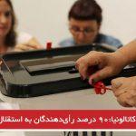 مقامات کاتالونیا:۹۰ درصد رای دهندگان به استقلال رای دادهاند