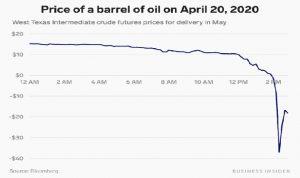 نفت زیر صفر دلار چیست و چهمعنایی برای مصرفکنندگان دارد؟