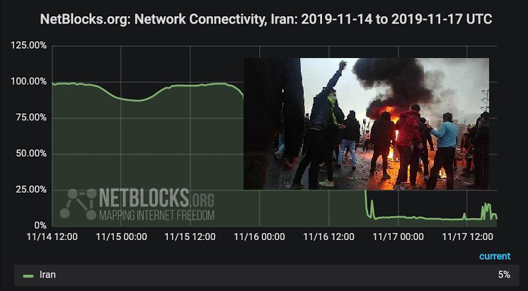 قطعی اینترنت در ایران امروز نیز ادامه دارد